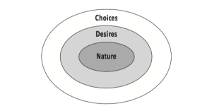 Nature, Desire, Choices